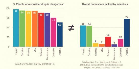 droghe: danno percepito vs danno definito dagli scienziati